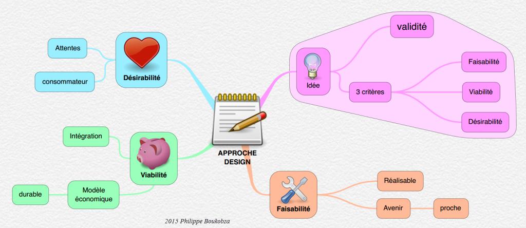 Approche Design mindmap