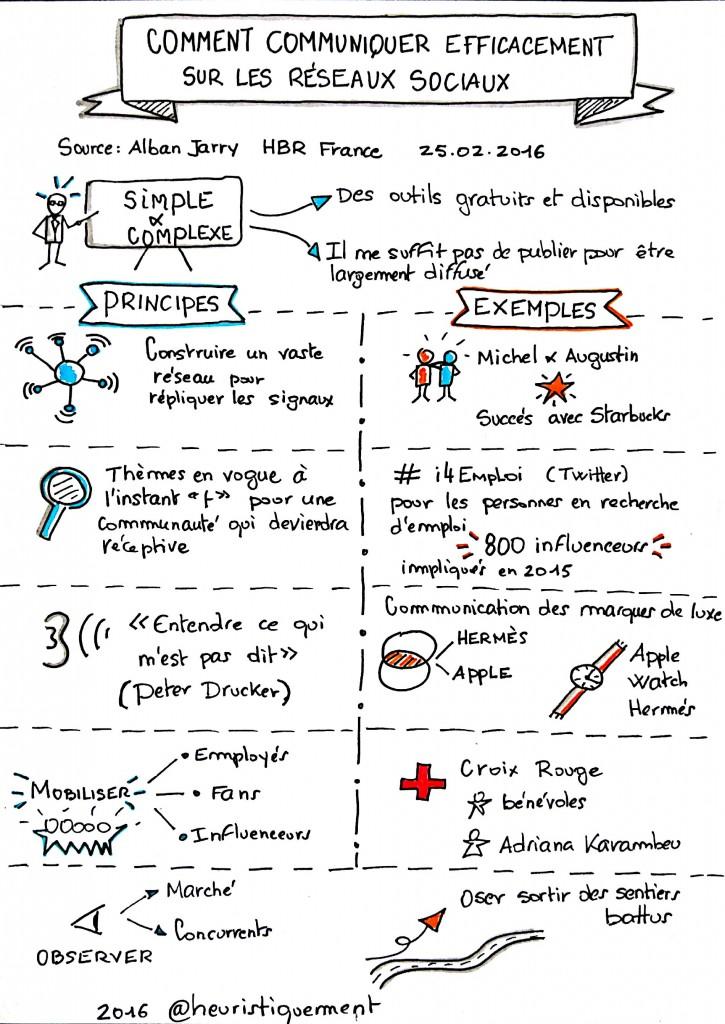 Comment Communiquer Reseaux sociaux
